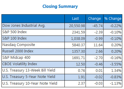 closing indexes summary march 27