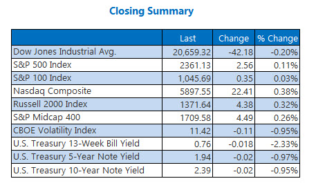 closing indexes summary march 29