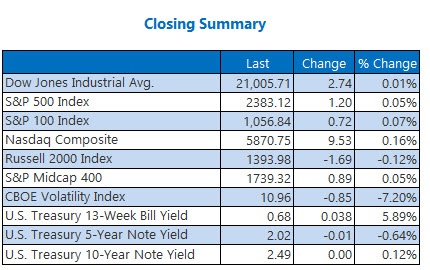 closing indexes summary march 3