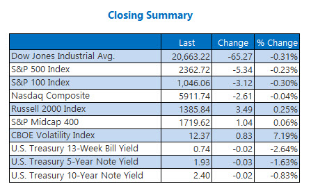 closing indexes summary march 31
