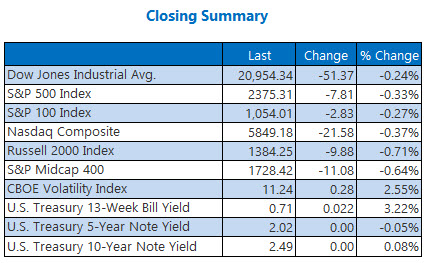 Closing indexes summary march 6