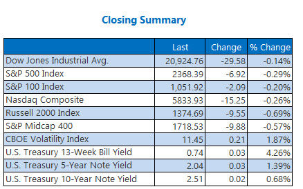 closing indexes summary march 7