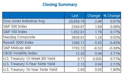 closing indexes summary march 9