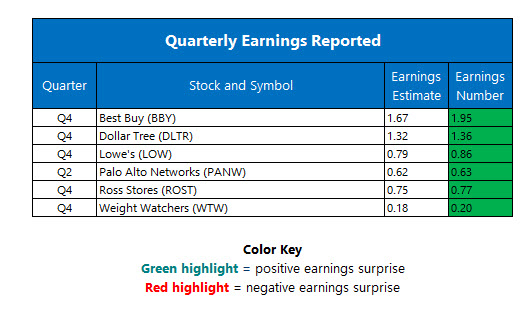 Corporate earnings march 1