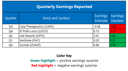 corporate earnings march 10