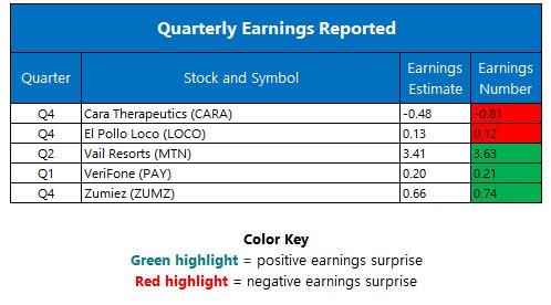 corporate earnings march 10