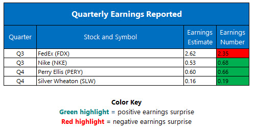 corporate earnings march 22