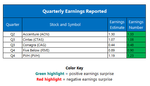 corporate earnings march 23