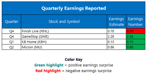 corporate earnings march 24