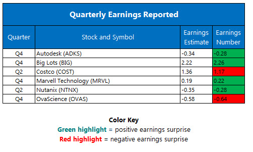 corporate earnings march 3