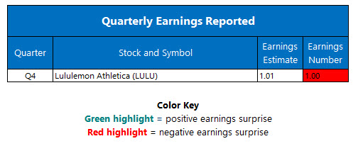 corporate earnings march 30