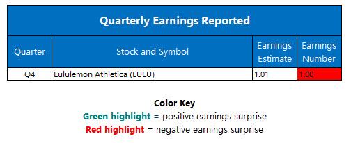 corporate earnings march 30