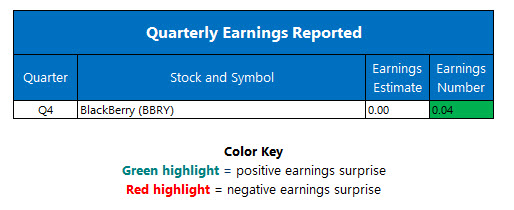 corporate earnings march 31
