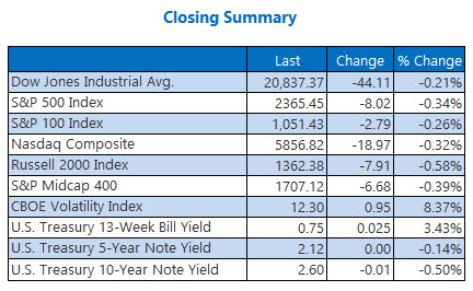 Indexes closing summary March 14