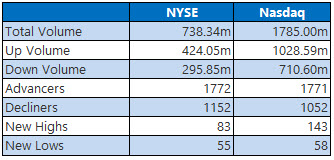 NYSE and Nasdaq stats march 13