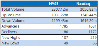 nyse and nasdaq stats march 17