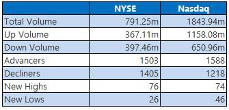 nyse and nasdaq stats march 24