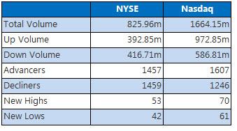 nyse and nasdaq stats march 27