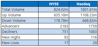 nyse and nasdaq stats march 28