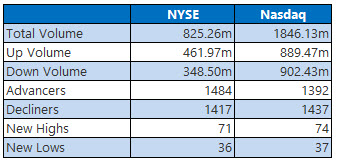 NYSE and Nasdaq stats March 3
