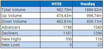 nyse and nasdaq stats march 31