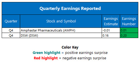 Quarterly Earnings March 14