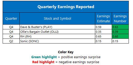 spx earnings today march 29