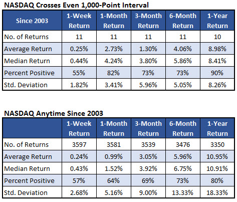 nasdaq after 1000 point intervals 2 april 25