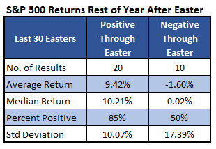 spx rest of year returns after easter april 11