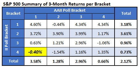 spx returns by 3 month bracket april 18