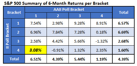 spx returns by 6 month bracket april 18