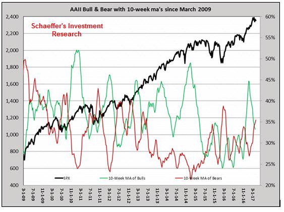 AAII bulls_bears v sp500