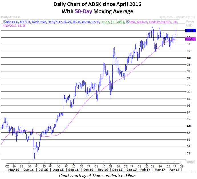 adsk stock news