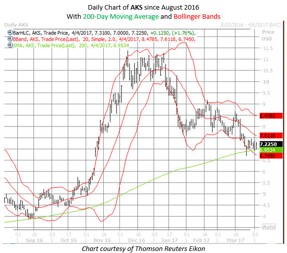 AKS stock chart today