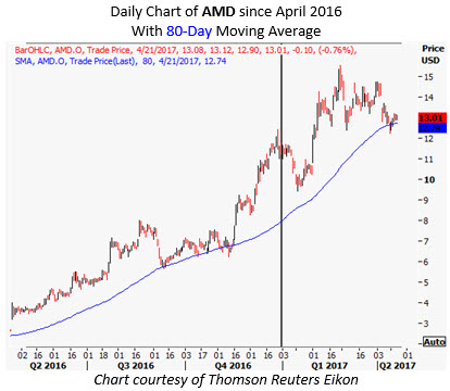 amd stock chart today