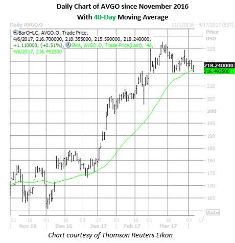 avgo stock daily chart april 6