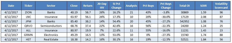 top stocks for bullish options traders