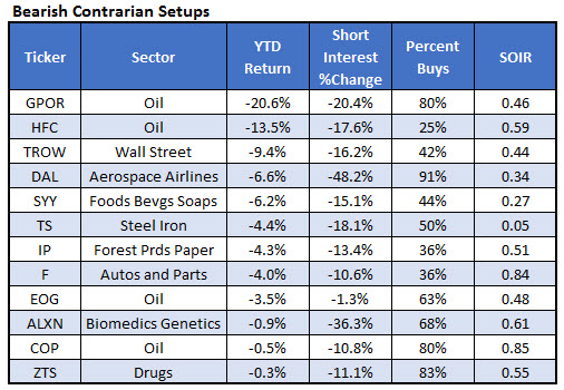 bearish stock recommendations