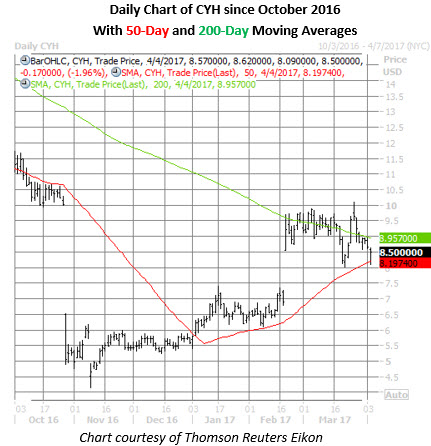 cyh stock daily chart april 4