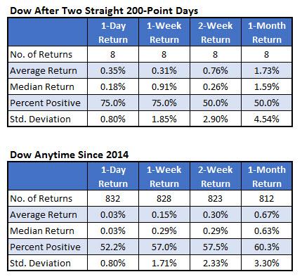 Dow signals big gains