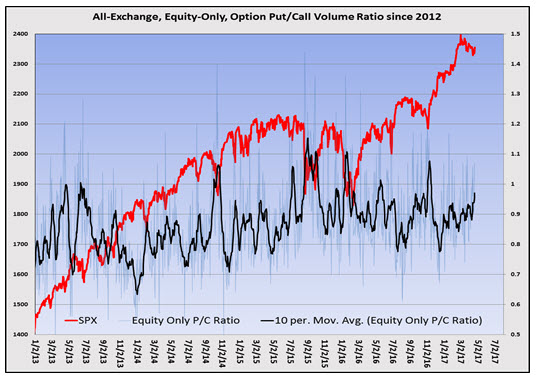 stock only put_call volume ratio with spx