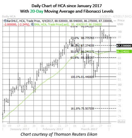 hca stock today