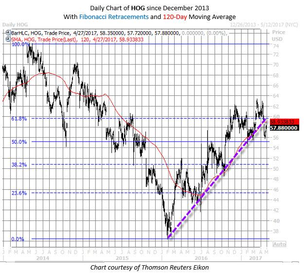 harley davidson hog stock chart
