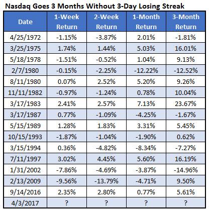 nasdaq streaks without three losing days