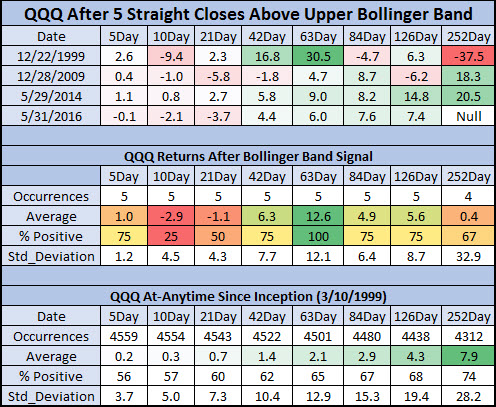 QQQ after bollinger band signals