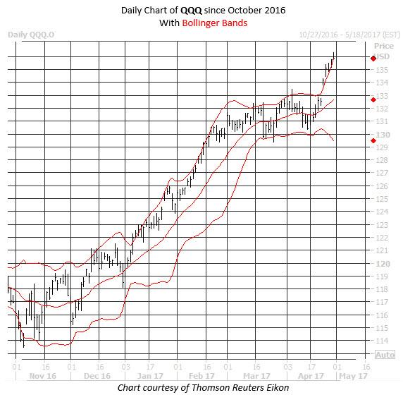 QQQ tech ETF chart
