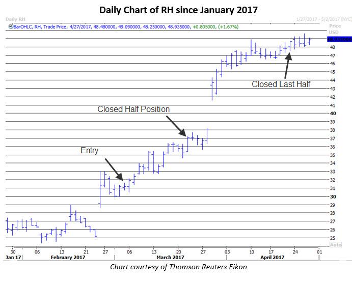 rh stock news