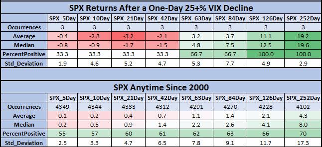 SPX after steep VIX drops