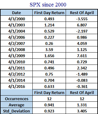 SPX April returns after first day of trading gain