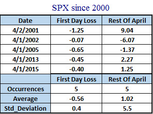 SPX April performance after loss on first trading day